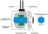 Flow Meter Lining