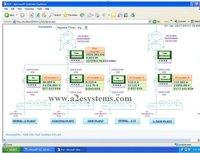 Energy Monitoring EMS SCADA System