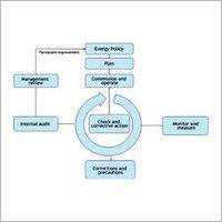 Precise Energy Management System