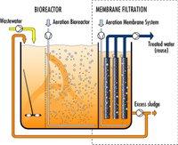 Submerged Membrane Bioreactor