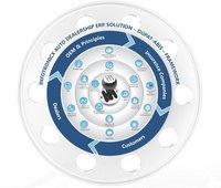Infotronicx Automobile ERP Software Solution