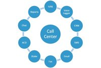 Call Center Software Services