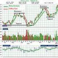 Technical Analysis Service Provider