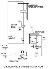 Oil Filtration & Dehydration Plant
