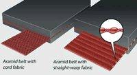 Aramid Conveyors Belts