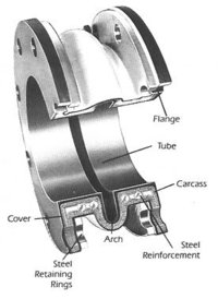 Arch-type Expansion Joints