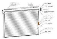 Push And Pull Type Rolling Shutter
