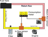 Fuel Consumption System For Automobile Vehicle
