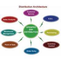 Distribution management services